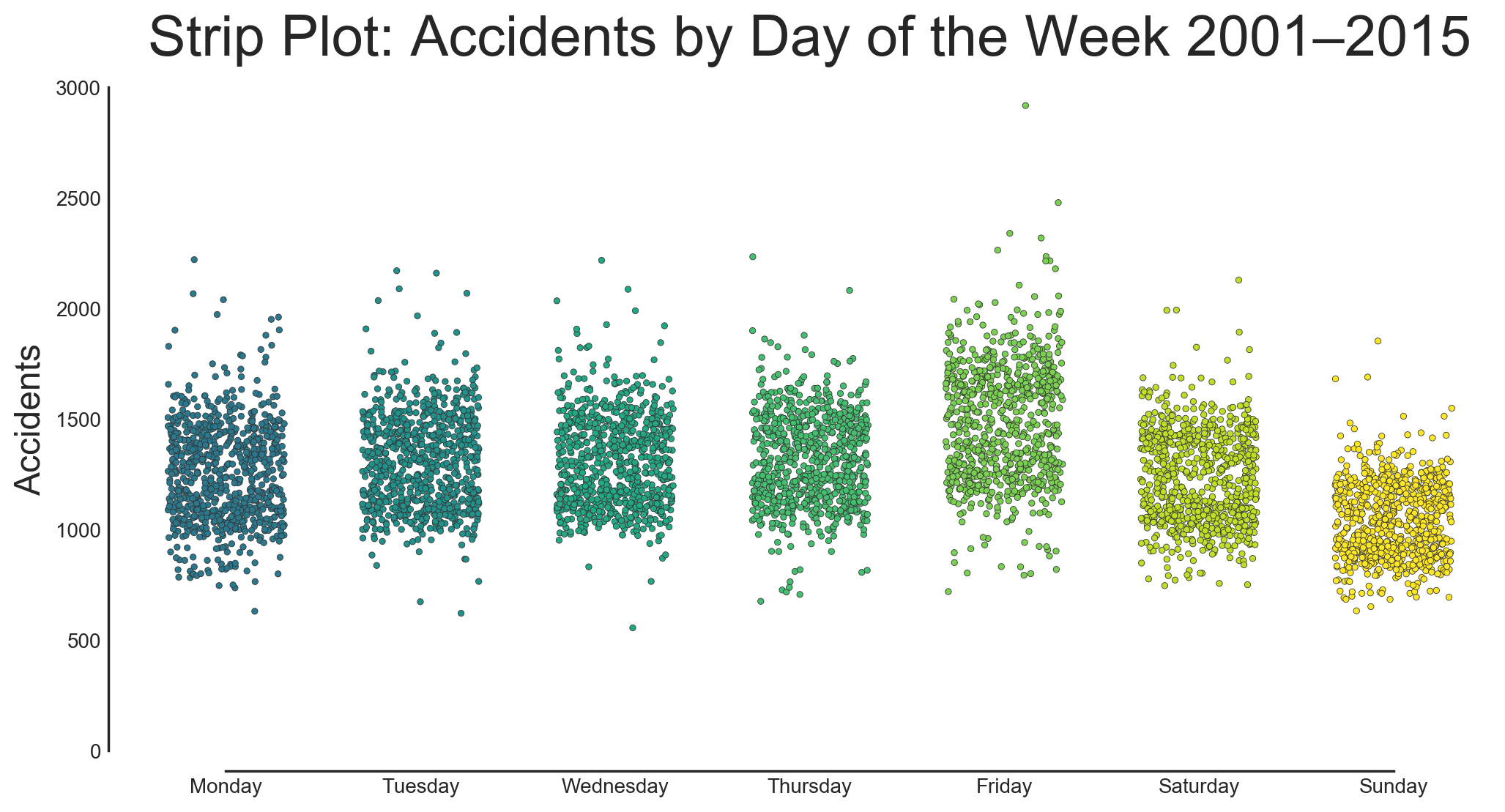 A strip plot showing the distribution of accidents per day in California from 2001–2015 by day of the week.