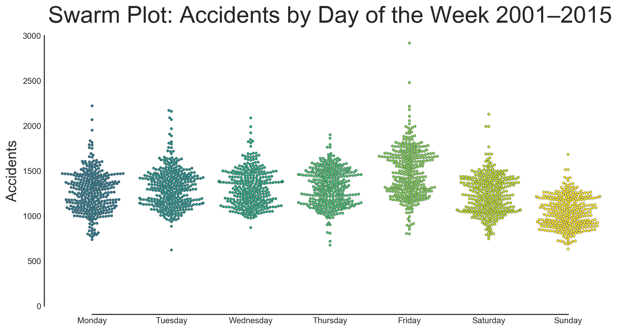 A swarm plot showing the distribution of accidents per day in California from 2001–2015 by day of the week.