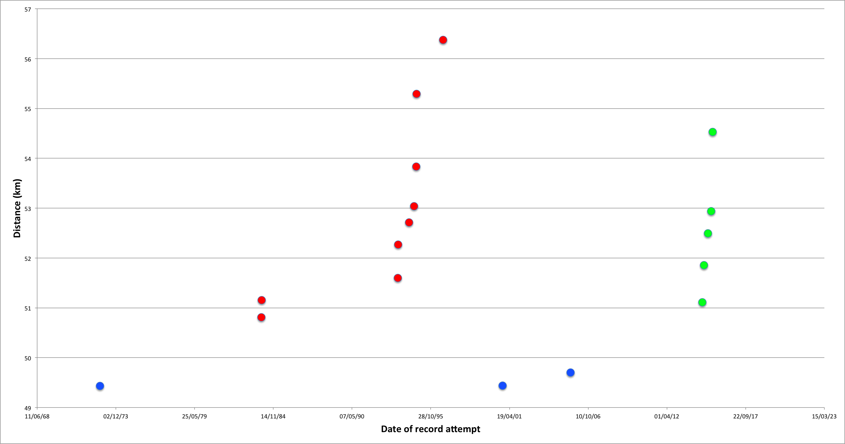 A dot plot showing the time and distance for various men's hour records.