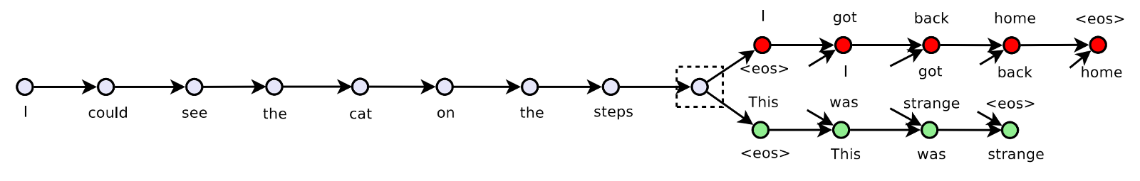 A diagram showing how a sentence is predicted by the sentence that follows and precedes it.