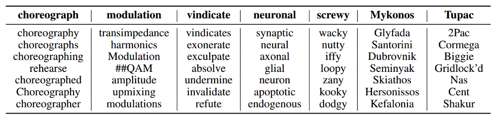 A table of the nearest neighbor words.